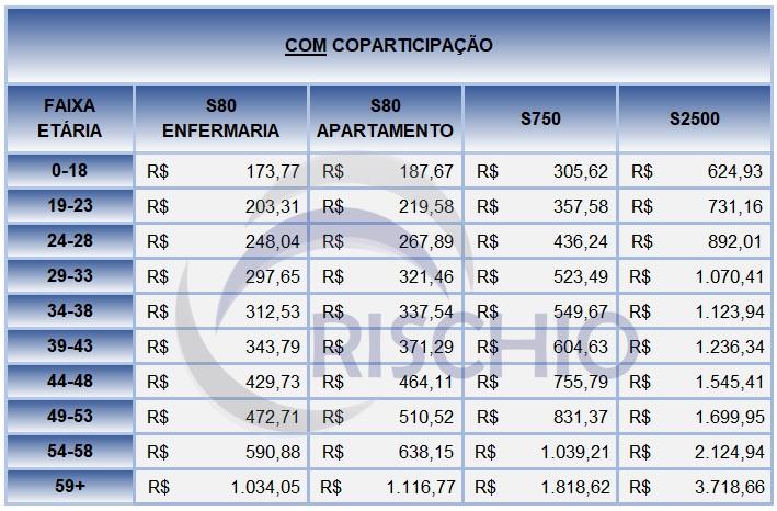 preço plano de saúde Amil com coparticipação