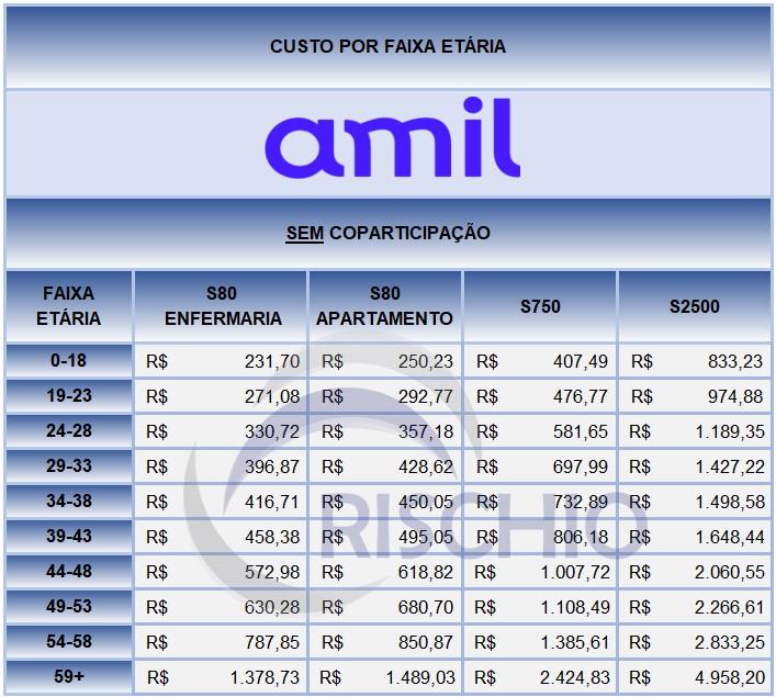 preços plano de saúde Amil