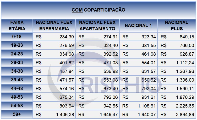 preço plano de saúde Bradesco saúde com coparticipação