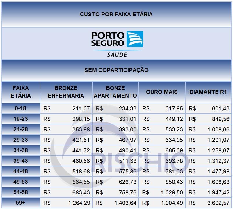 Preço plano de saúde Porto Seguro