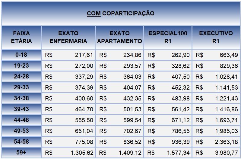 preço plano de saúde SulAmérica com coparticipação.