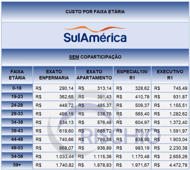 preço plano de saúde Sulamercia