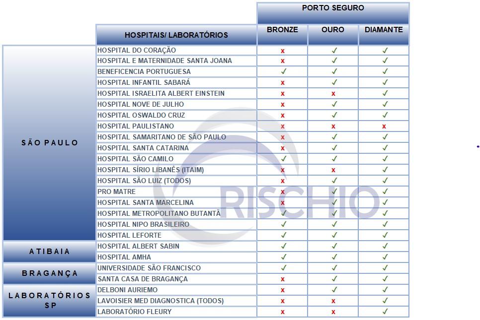 rede credenciada plano de saúde Porto Seguro