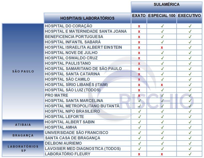 rede credenciada plano de saúde sulamerica