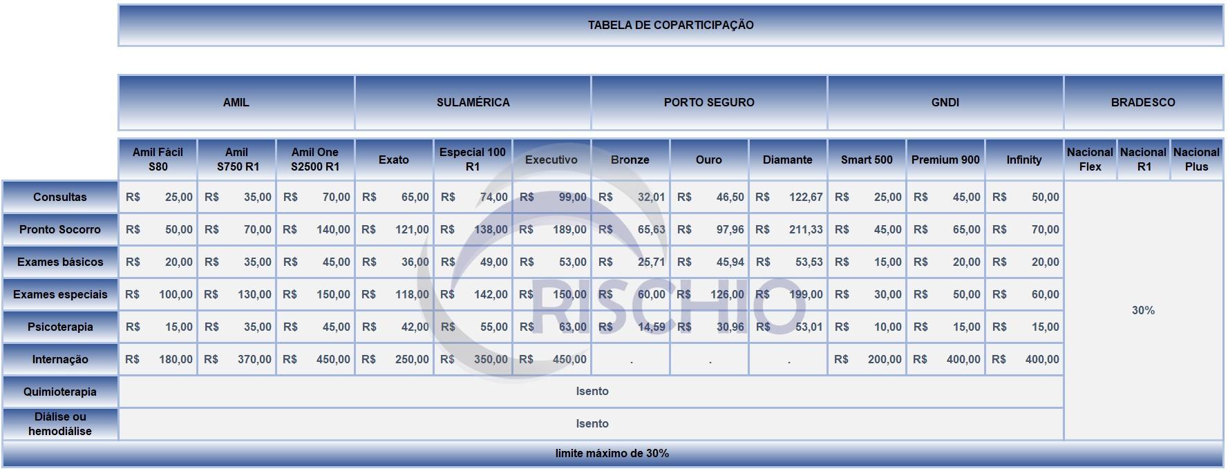 Tabela coparticipação plano de saúde GNDI, AMIL, Porto Seguro, Bradesco e SulAmerica.