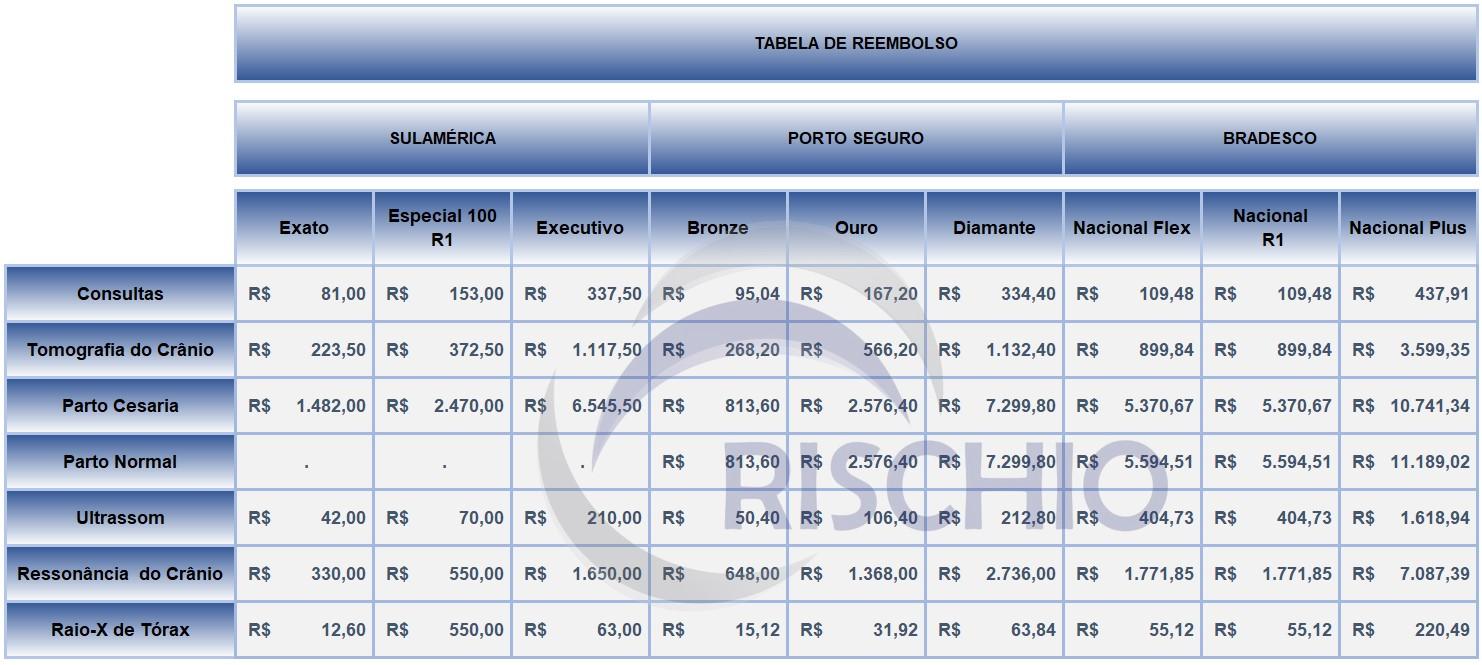 Tabela de reembolso, Bradesco, SulAmérica e Porto Seguro